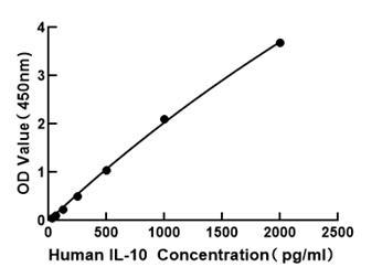 ABclonal: - Human IL-10 ELISA Kit (RK00012)
