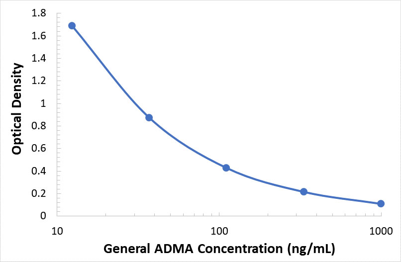 ABclonal:General Asymmetrical Dimethylarginine ELISA Kit (ADMA)