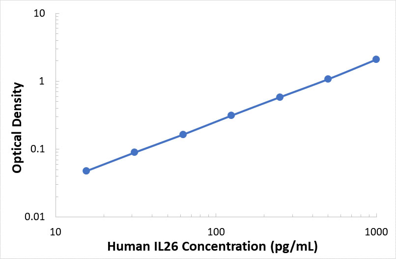 ABclonal:Human Interleukin 26 ELISA Kit (IL26)