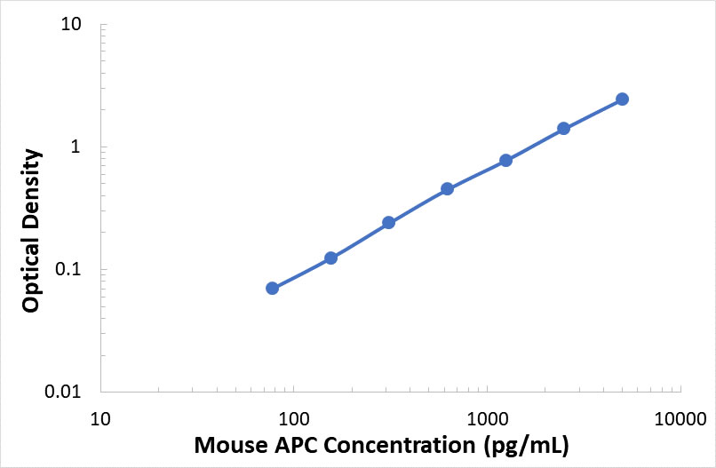 ABclonal:Mouse Activated Protein C ELISA Kit (APC)